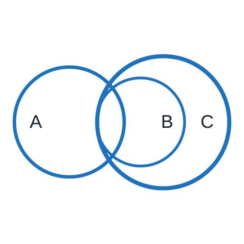 """Implikationen Erkennen """"Einige a sind B. Alle B sind C."""""""
