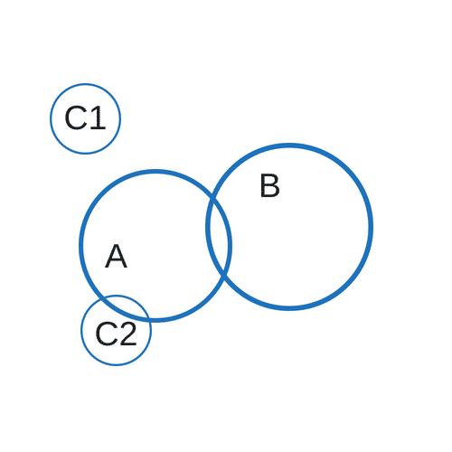 """Implikationen Erkennen """"Einige A sind B. Alle C sind keine B."""""""