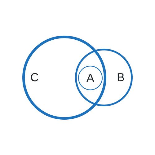 """Implikationen Erkennen """"Einige A sind B. Alle A sind C."""""""