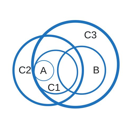 """Implikationen Erkennen """"Alle A sind keine B. Alle A sind C."""""""