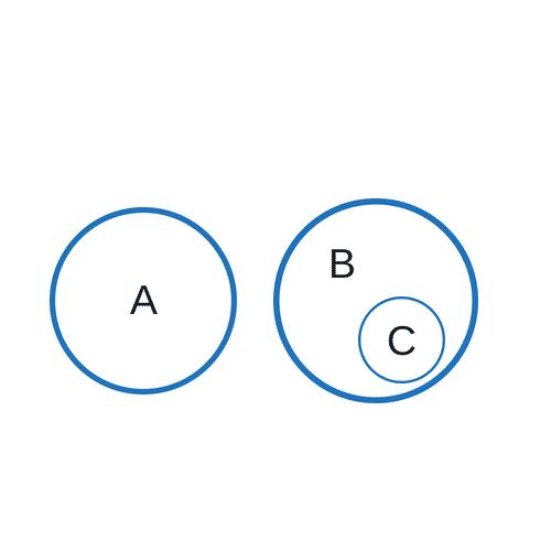 """Implikationen Erkennen """"Alle A sind keine B. Alle C sind B."""""""