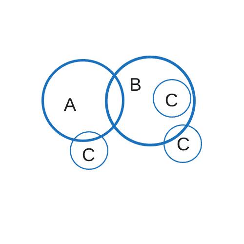 """Implikationen Erkennen """"Einige A sind B. Einige C sind keine A."""""""