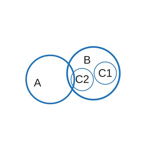 """Implikationen Erkennen """"Einige A sind B. Alle C sind B."""""""